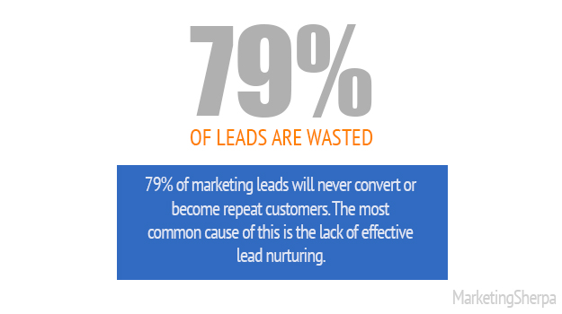 Why Lead Nurturing works and how it can work for you