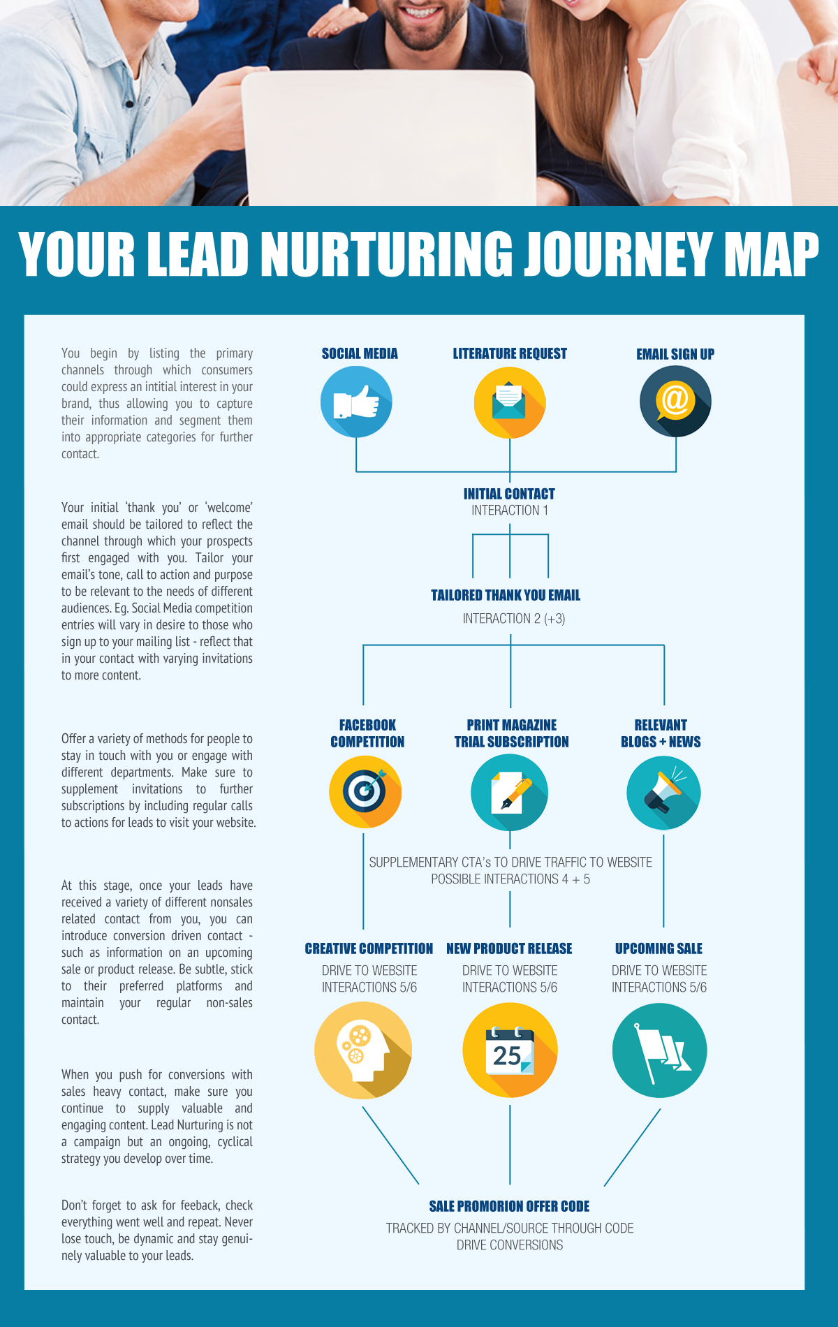 Lead Nurturing Consumer Journey infographic