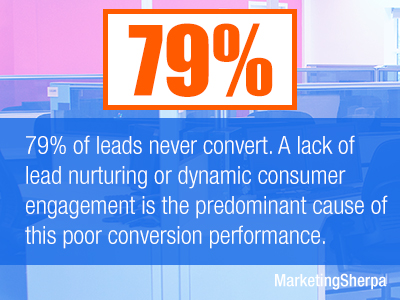 79% of leads never convert to sales. The lack of lead nurturing or dynamic consumer engagement is the predominant cause of poor conversion performance.