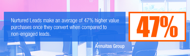 Nurtured Leads make an average of 47% higher value purchases once they convert when compared to non-engaged leads.